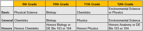Table of Class Pathway at FPHS for Science