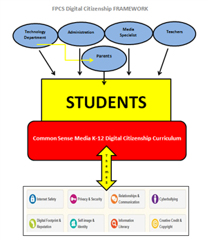 Frameork Map of Digital Citizenship Curriculum